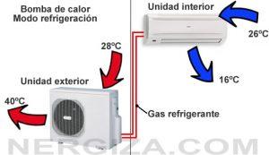 Que es y como funciona una bomba de calor tecnoverde for Como funciona una bomba de calor para piscina