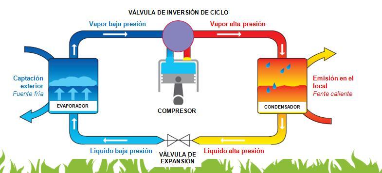 Que es y como funciona una bomba de calor tecnoverde for Bombas de calor y frio precios
